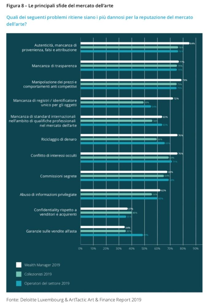 Fonte Art&Finance Report 2020 Deloitte e ArtTactic.