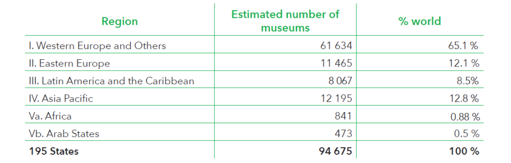 Numero di musei nei vari continenti, da UNESCO Report. Museums around the world in the face of COVID-19, May 2020.