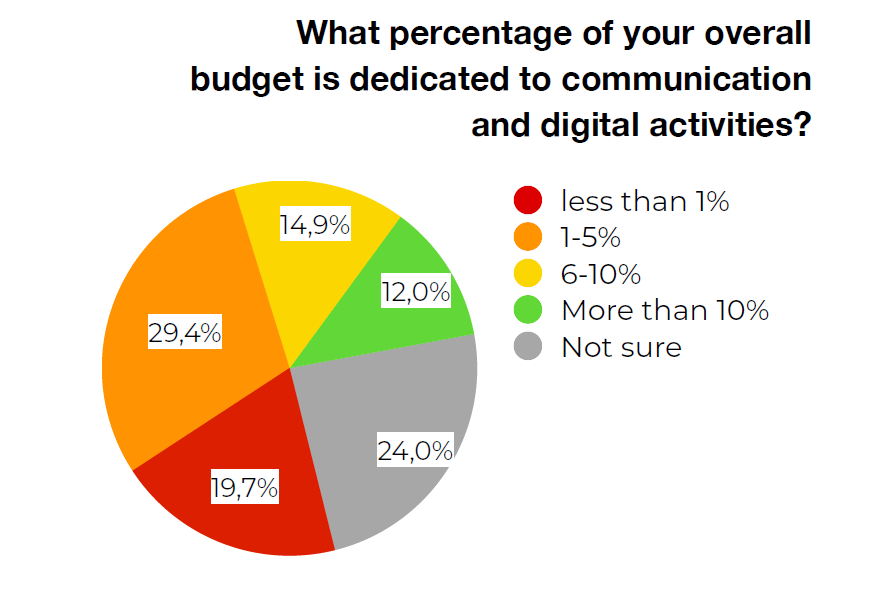 Percentuale di budget dedicata alla comunicazione e alle attività digitali, da ICOM Report. Museums, museumprofessionals and COVID-19: follow-up survey, October 2020.