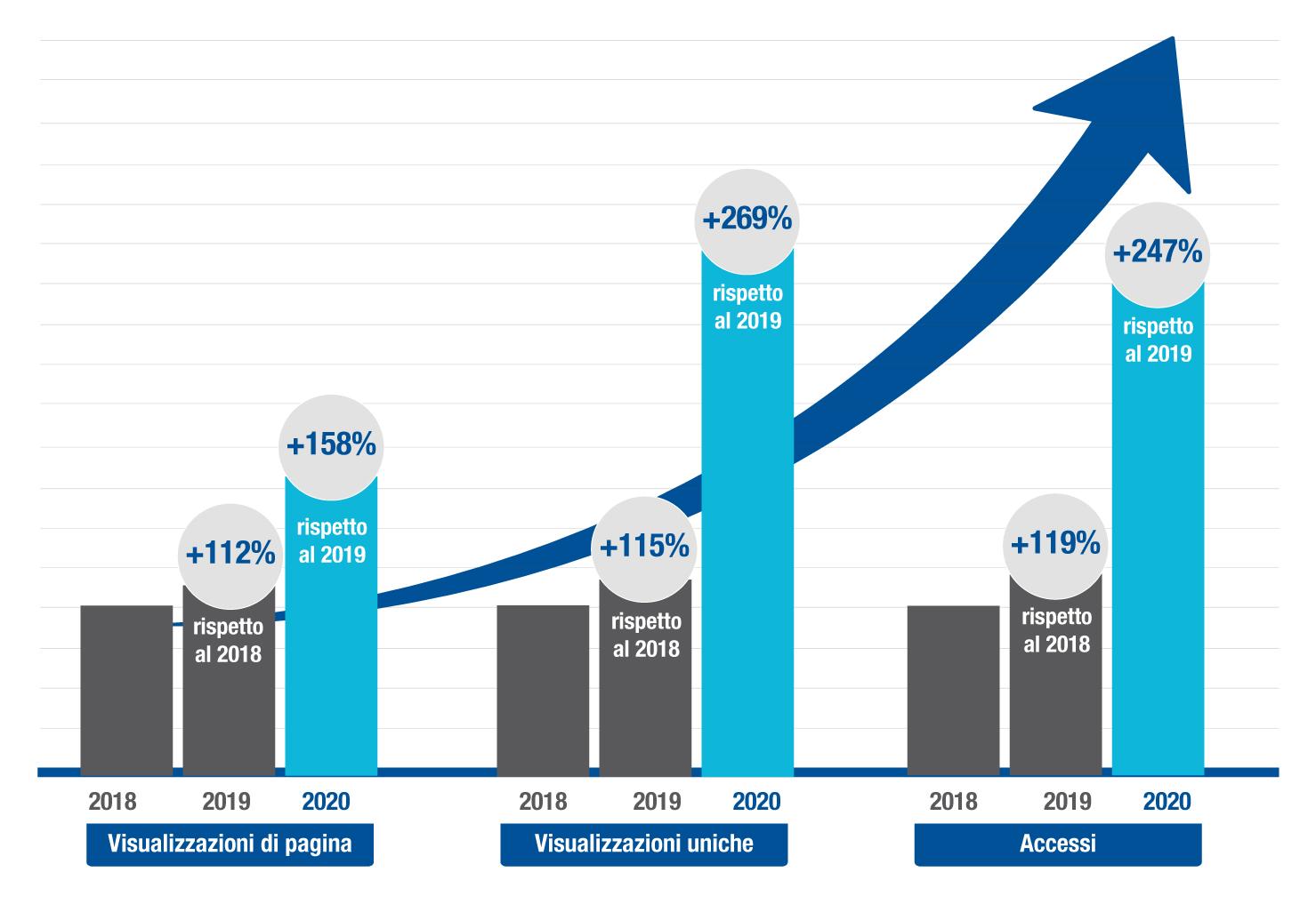 Parliamo un po' di noi? 2020 boom per ArtsLife, accessi triplicati in un anno